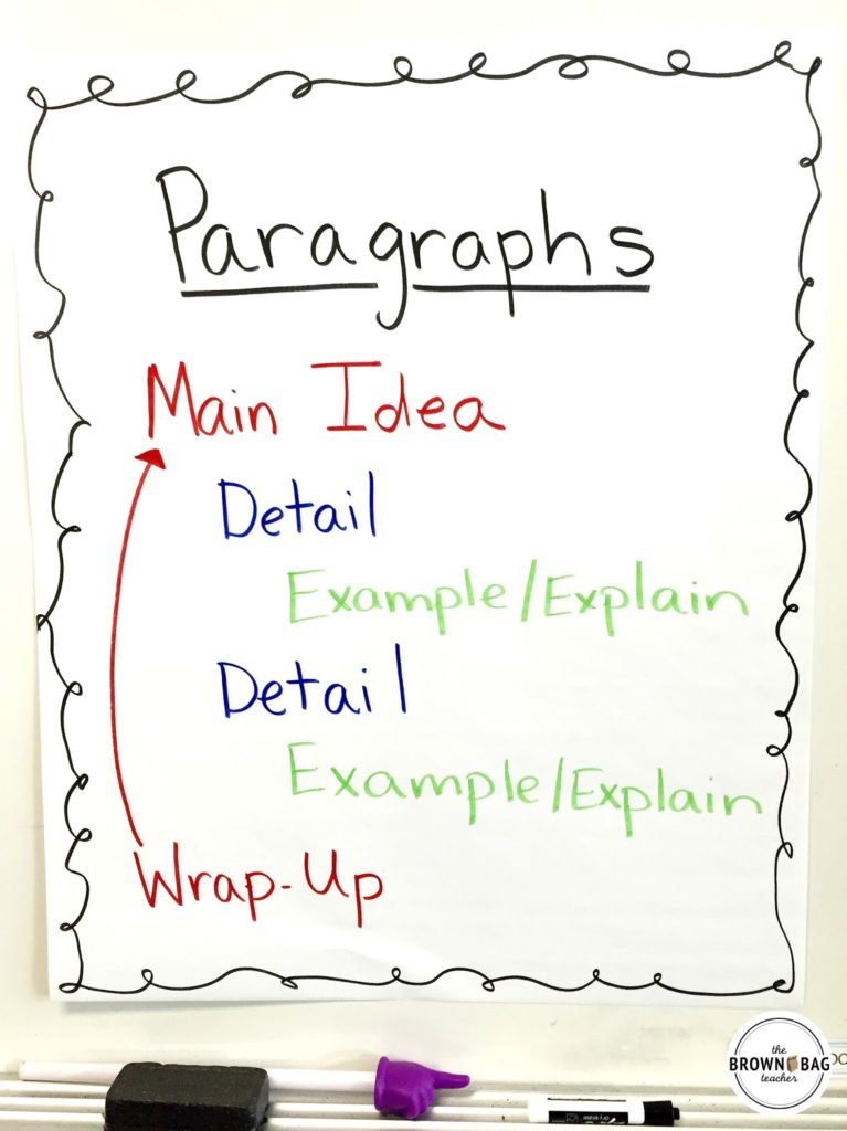 Paragraph Writing structure